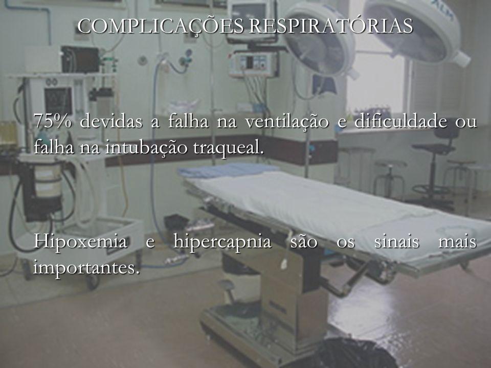 COMPLICAÇÕES RESPIRATÓRIAS 75% devidas a falha na ventilação e dificuldade ou falha na intubação traqueal. Hipoxemia e hipercapnia são os sinais mais