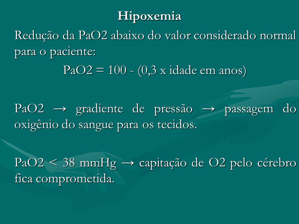 Hipoxemia Redução da PaO2 abaixo do valor considerado normal para o paciente: PaO2 = 100 - (0,3 x idade em anos) PaO2 gradiente de pressão passagem do