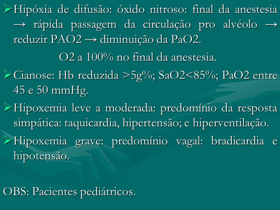 Hipóxia de difusão: óxido nitroso: final da anestesia rápida passagem da circulação pro alvéolo reduzir PAO2 diminuição da PaO2. Hipóxia de difusão: ó