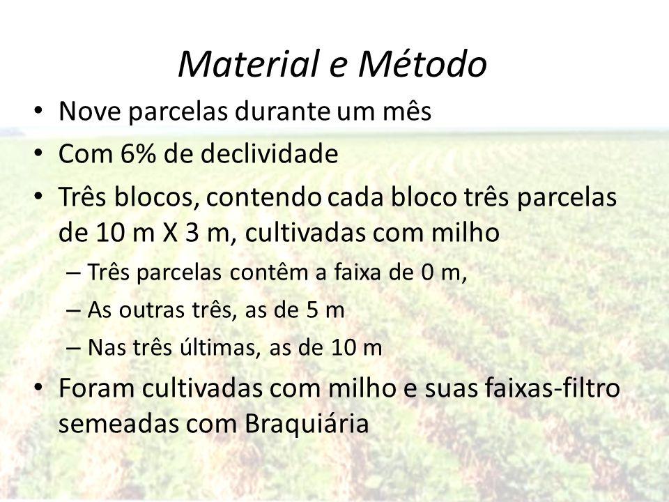 Material e Método Nove parcelas durante um mês Com 6% de declividade Três blocos, contendo cada bloco três parcelas de 10 m X 3 m, cultivadas com milh