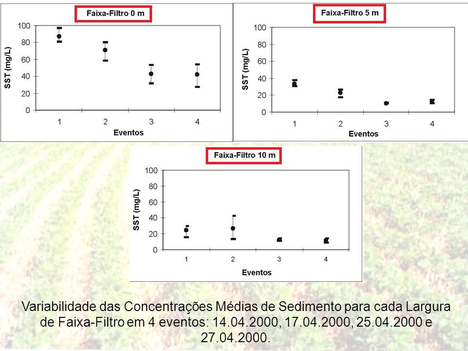 Variabilidade das Concentrações Médias de Sedimento para cada Largura de Faixa-Filtro em 4 eventos: 14.04.2000, 17.04.2000, 25.04.2000 e 27.04.2000.
