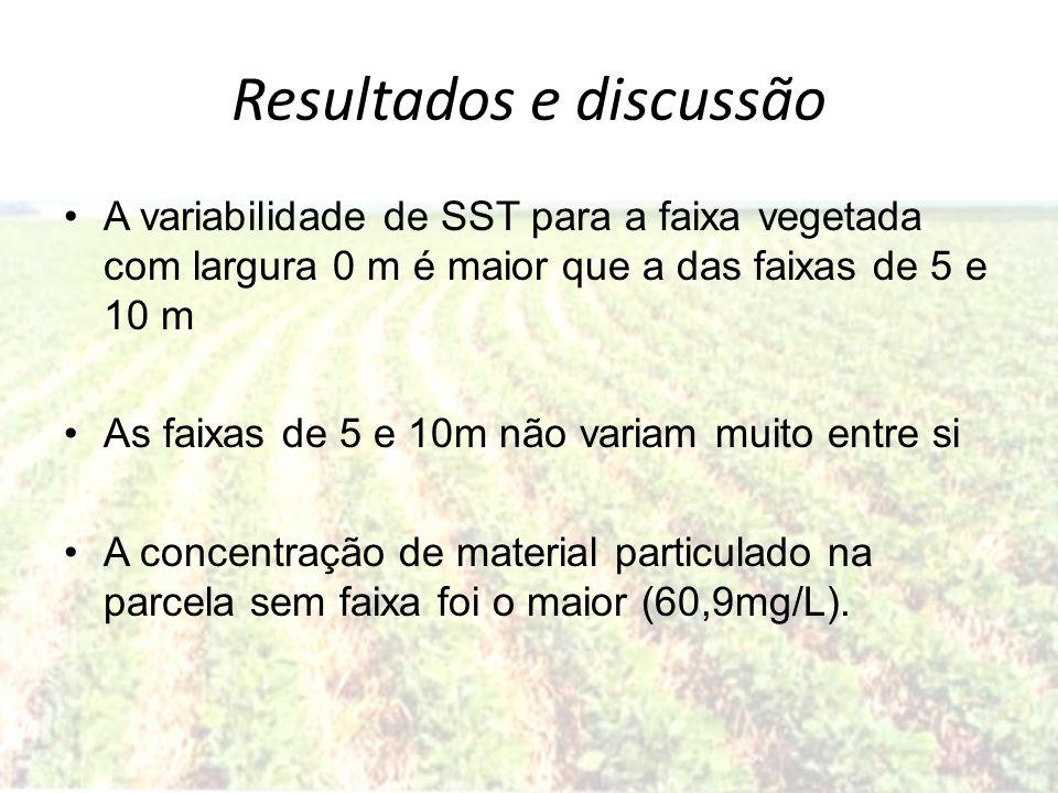 Resultados e discussão A variabilidade de SST para a faixa vegetada com largura 0 m é maior que a das faixas de 5 e 10 m As faixas de 5 e 10m não vari
