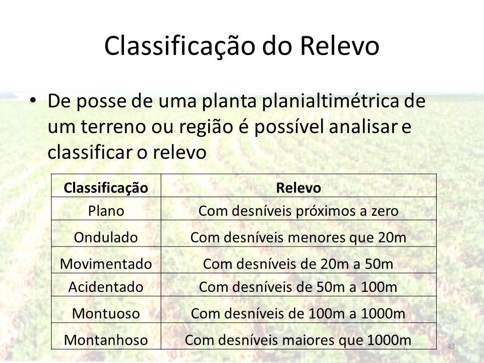 Classificação do Relevo De posse de uma planta planialtimétrica de um terreno ou região é possível analisar e classificar o relevo ClassificaçãoRelevo