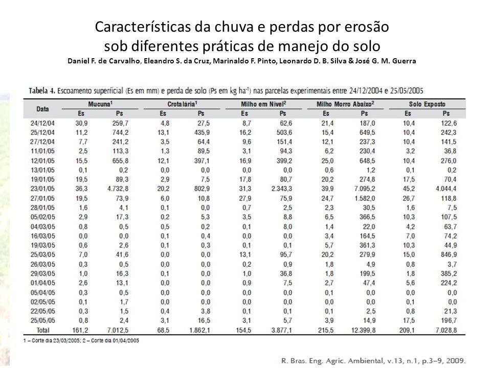 Características da chuva e perdas por erosão sob diferentes práticas de manejo do solo Daniel F. de Carvalho, Eleandro S. da Cruz, Marinaldo F. Pinto,