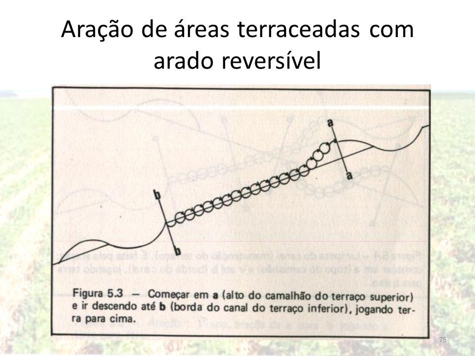 Aração de áreas terraceadas com arado reversível 75