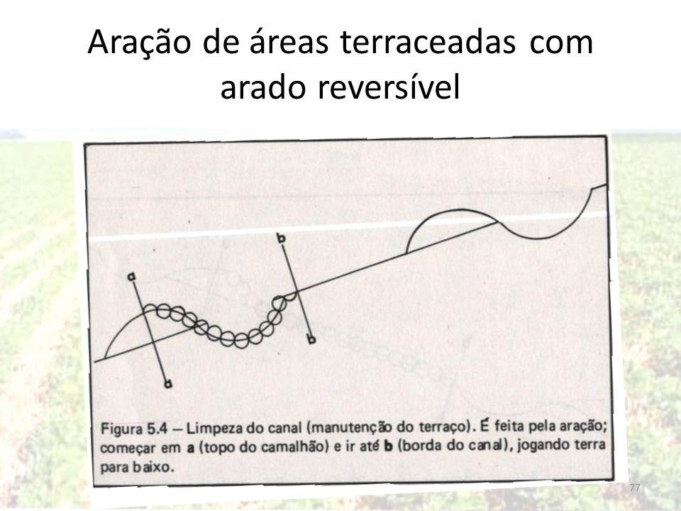 Aração de áreas terraceadas com arado reversível 77