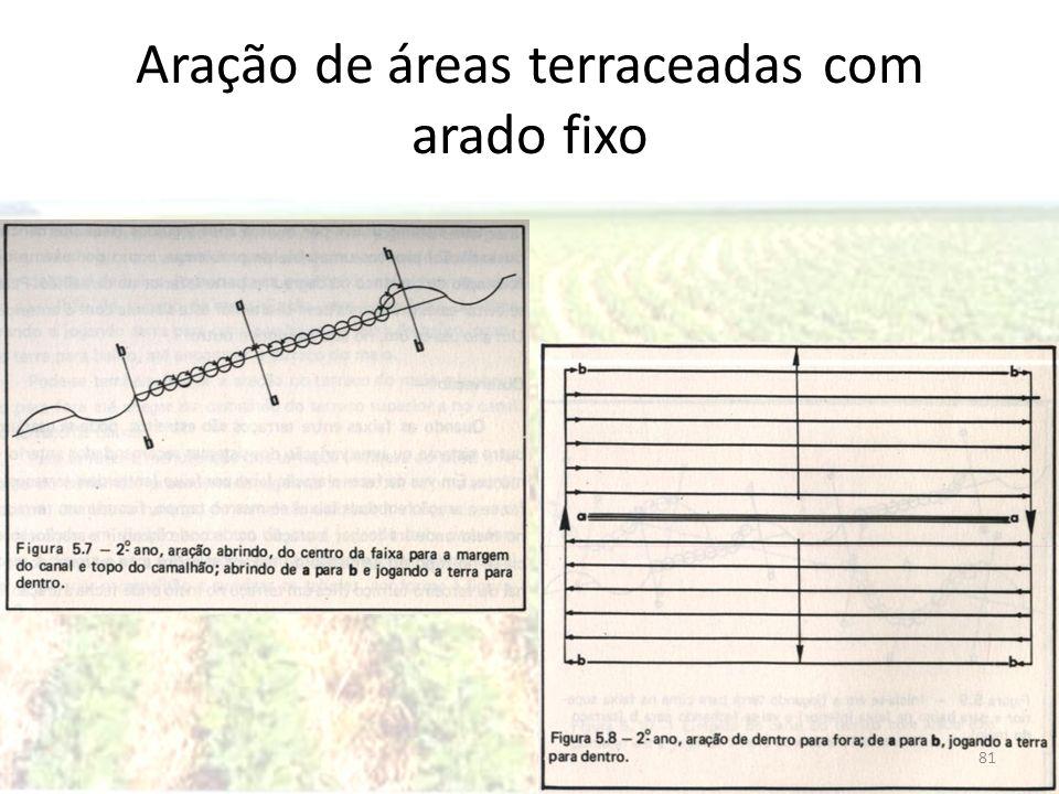 Aração de áreas terraceadas com arado fixo 81