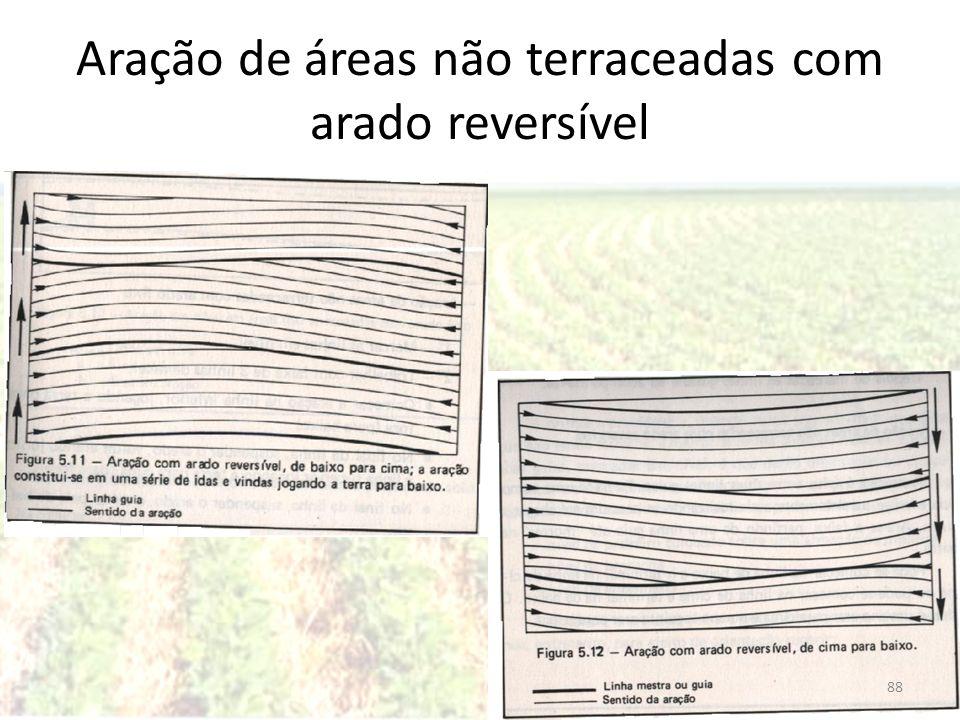Aração de áreas não terraceadas com arado reversível 88