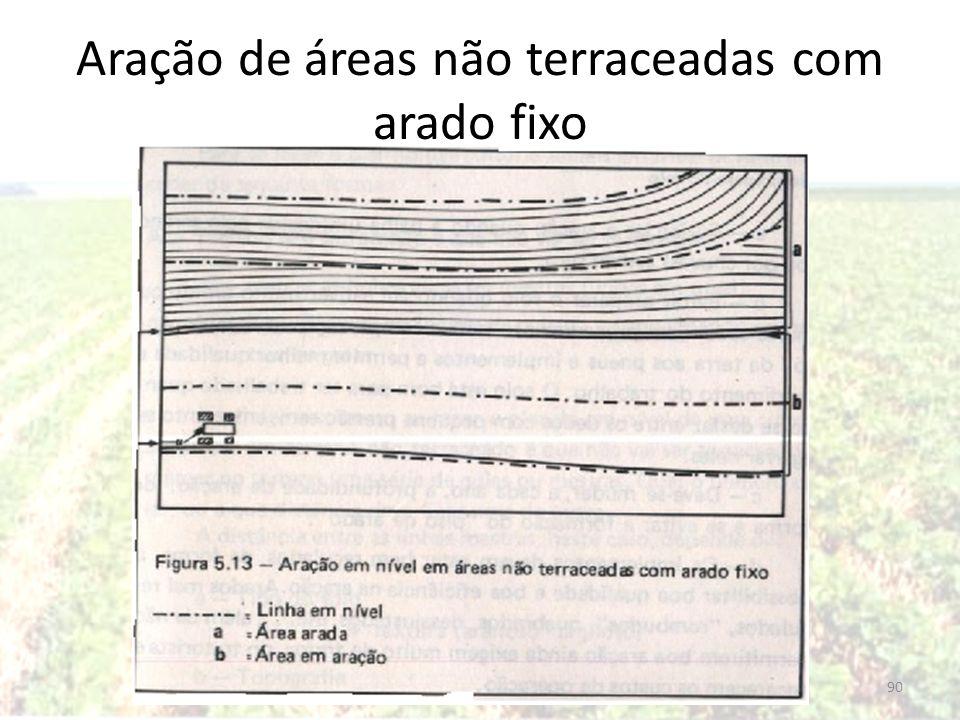 Aração de áreas não terraceadas com arado fixo 90