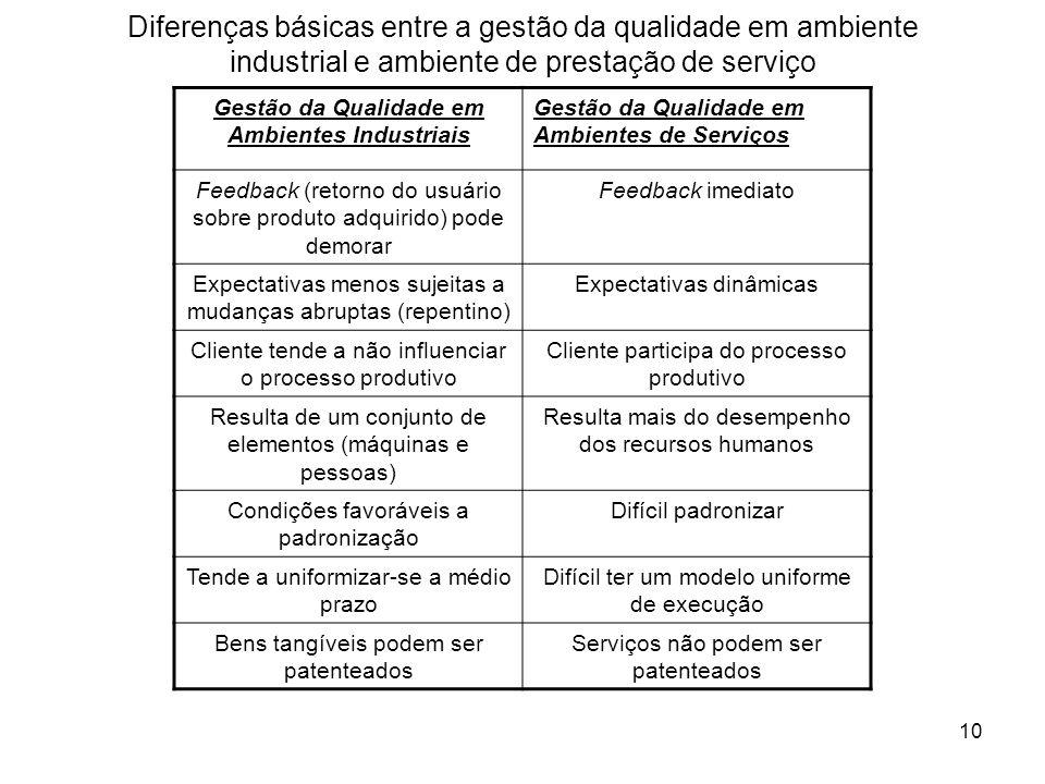 10 Diferenças básicas entre a gestão da qualidade em ambiente industrial e ambiente de prestação de serviço Gestão da Qualidade em Ambientes Industria