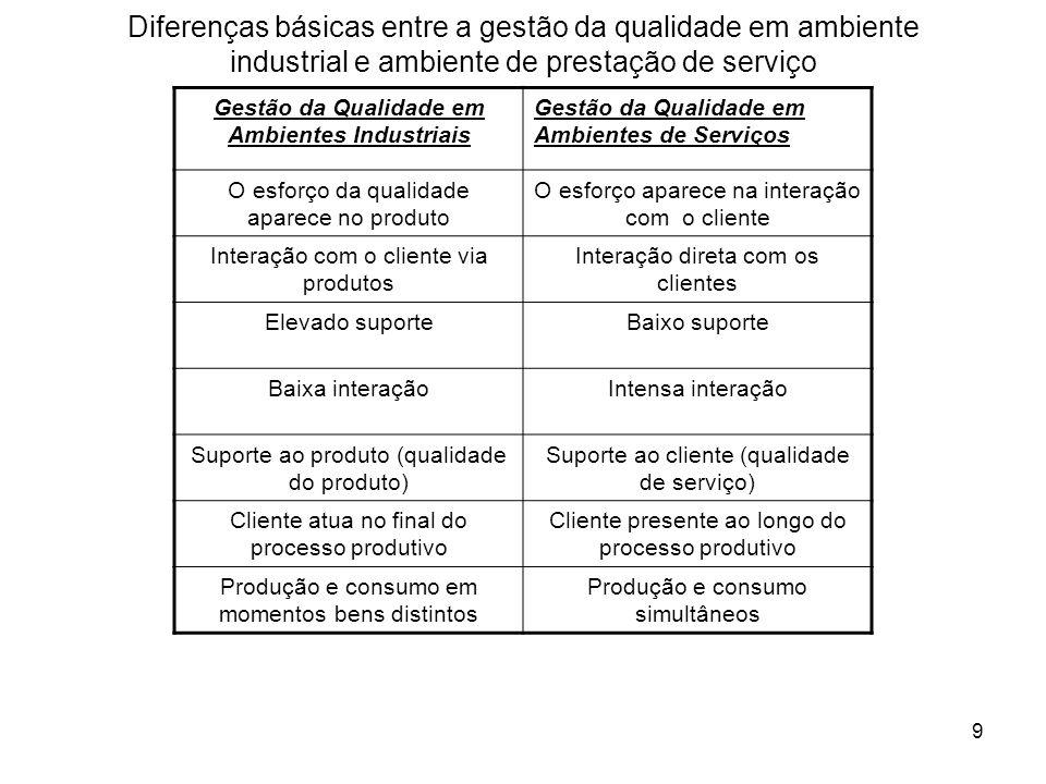 9 Diferenças básicas entre a gestão da qualidade em ambiente industrial e ambiente de prestação de serviço Gestão da Qualidade em Ambientes Industriai