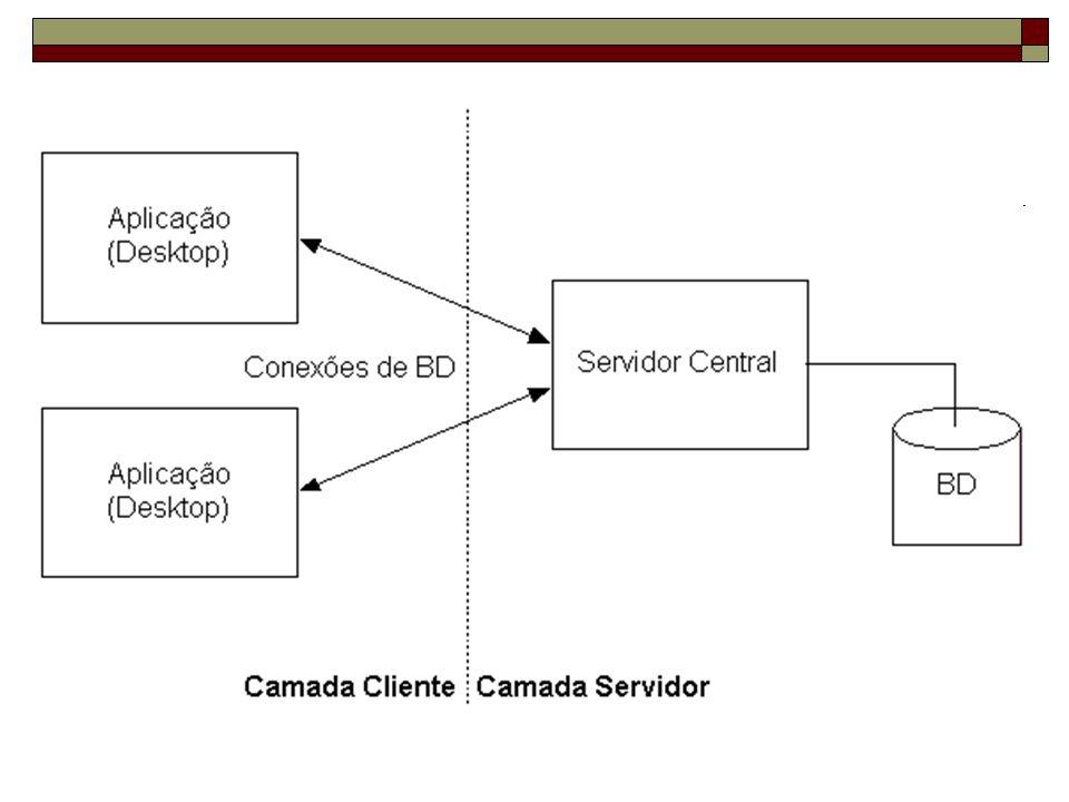 Arquitetura em 3 camadas A arquitetura cliente/servidor em 2 camadas sofria de vários problemas: Falta de escalabilidade (conexões a bancos de dados) Enormes problemas de manutenção (mudanças na lógica de aplicação forçava instalações) Inventou-se a arquitetura em 3 camadas Camada de apresentação (UI) Camada de aplicação (business logic) Camada de dados