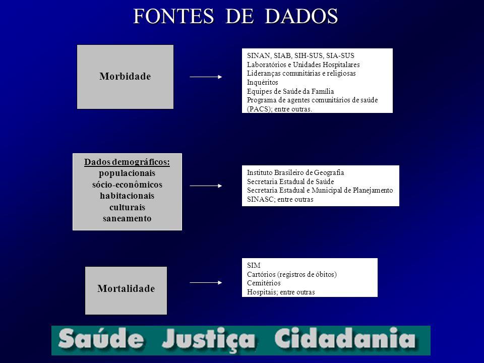 FONTES DE DADOS Morbidade Dados demográficos: populacionais sócio-econômicos habitacionais culturais saneamento Mortalidade SINAN, SIAB, SIH-SUS, SIA-