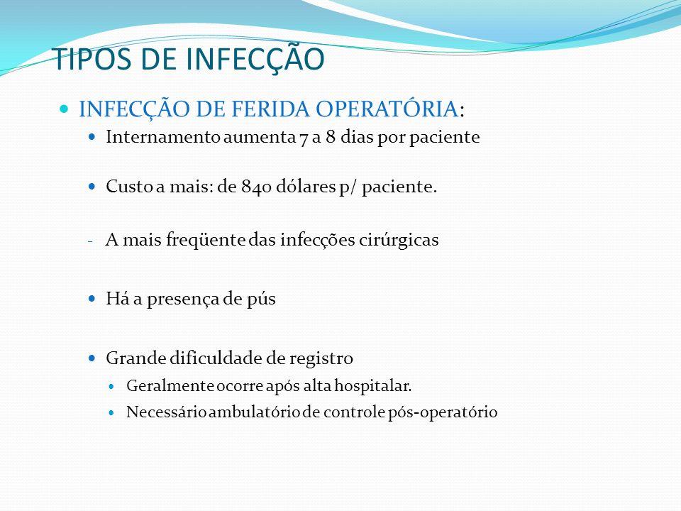 TIPOS DE INFECÇÃO INFECÇÃO DE FERIDA OPERATÓRIA: Internamento aumenta 7 a 8 dias por paciente Custo a mais: de 840 dólares p/ paciente. - A mais freqü