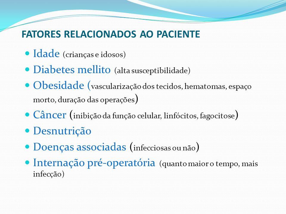 FATORES RELACIONADOS AO PACIENTE Idade (crianças e idosos) Diabetes mellito (alta susceptibilidade) Obesidade ( vascularização dos tecidos, hematomas,