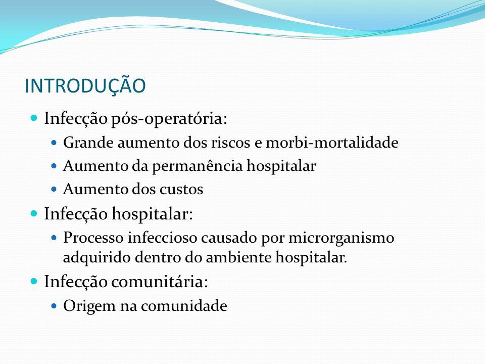 INTRODUÇÃO Infecção pós-operatória: Grande aumento dos riscos e morbi-mortalidade Aumento da permanência hospitalar Aumento dos custos Infecção hospit