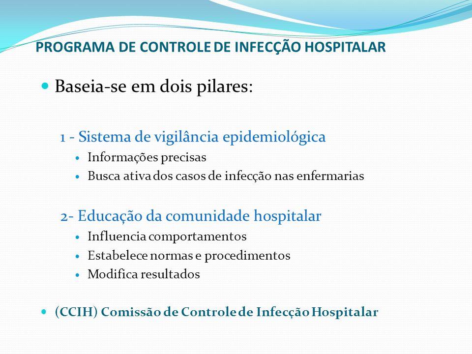 PROGRAMA DE CONTROLE DE INFECÇÃO HOSPITALAR Baseia-se em dois pilares: 1 - Sistema de vigilância epidemiológica Informações precisas Busca ativa dos c