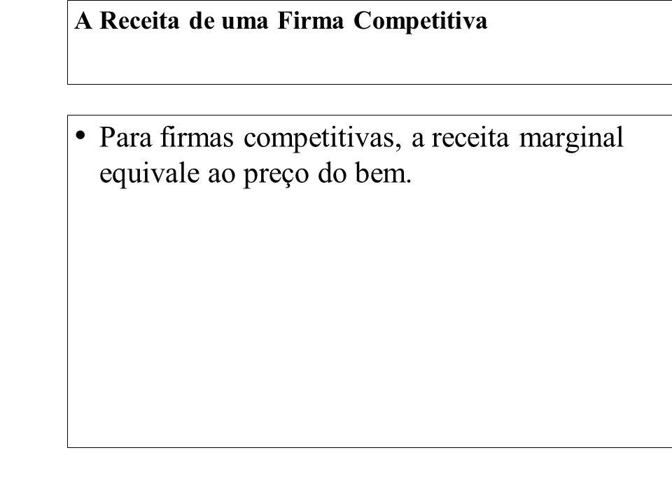 A Receita de uma Firma Competitiva Para firmas competitivas, a receita marginal equivale ao preço do bem.