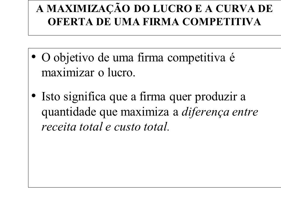 A MAXIMIZAÇÃO DO LUCRO E A CURVA DE OFERTA DE UMA FIRMA COMPETITIVA O objetivo de uma firma competitiva é maximizar o lucro. Isto significa que a firm