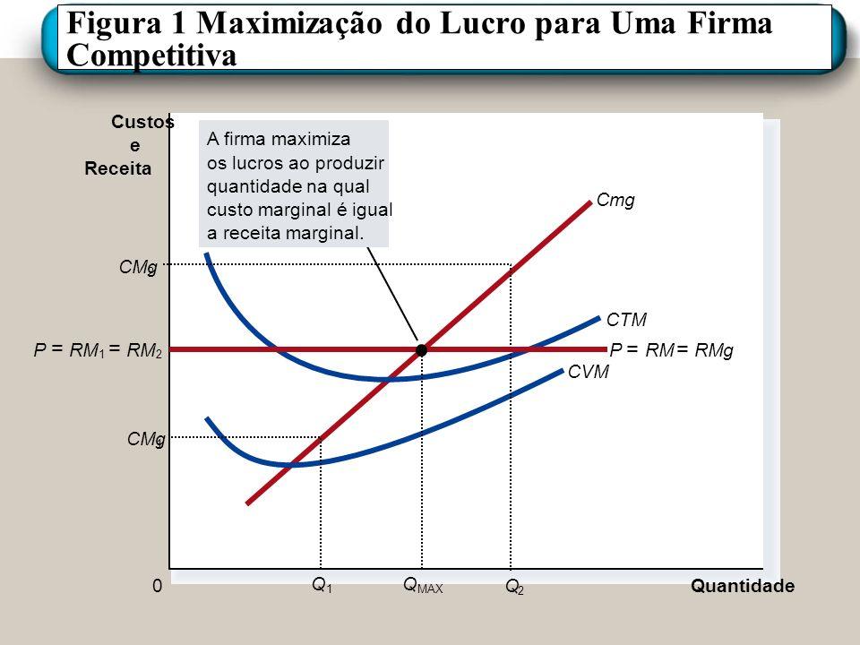 Figura 1 Maximização do Lucro para Uma Firma Competitiva Quantidade 0 Custos e Receita Cmg CTM CVM CMg 1 Q 1 2 Q 2 A firma maximiza os lucros ao produ