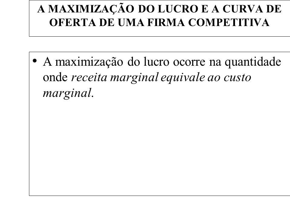 A MAXIMIZAÇÃO DO LUCRO E A CURVA DE OFERTA DE UMA FIRMA COMPETITIVA A maximização do lucro ocorre na quantidade onde receita marginal equivale ao cust