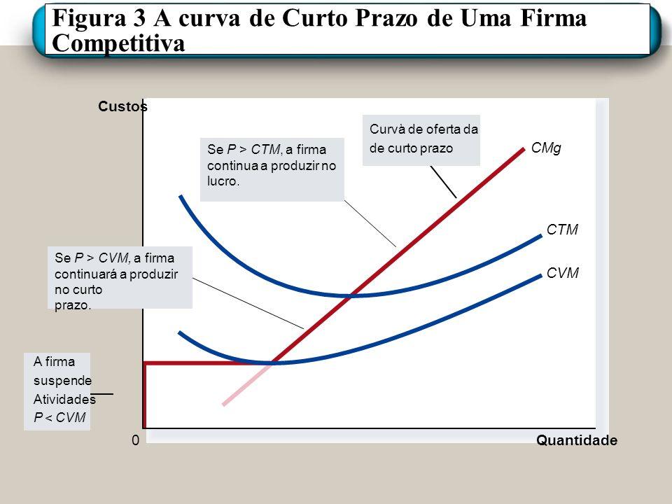 Figura 3 A curva de Curto Prazo de Uma Firma Competitiva CMg Quantidade CTM CVM 0 Custos A firma suspende Atividades P < CVM Curva de oferta da de cur