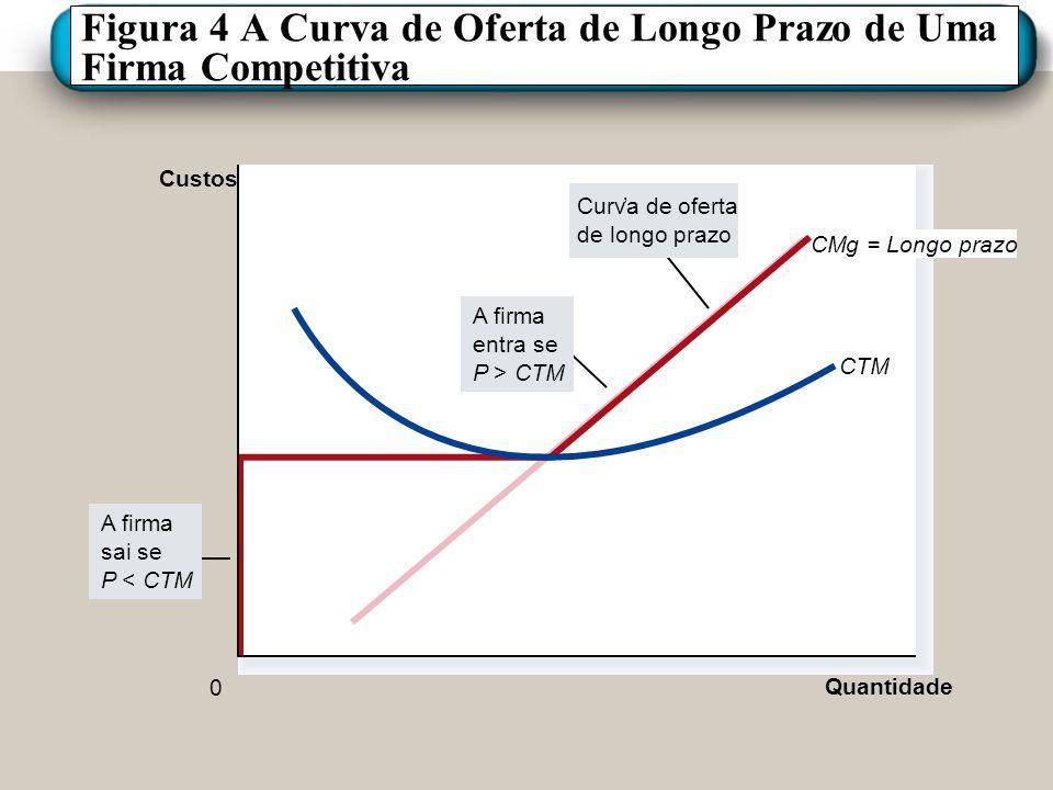 Figura 4 A Curva de Oferta de Longo Prazo de Uma Firma Competitiva CMg = Longo prazo A firma sai se P < CTM Quantidade CTM 0 Custos Curva de oferta de