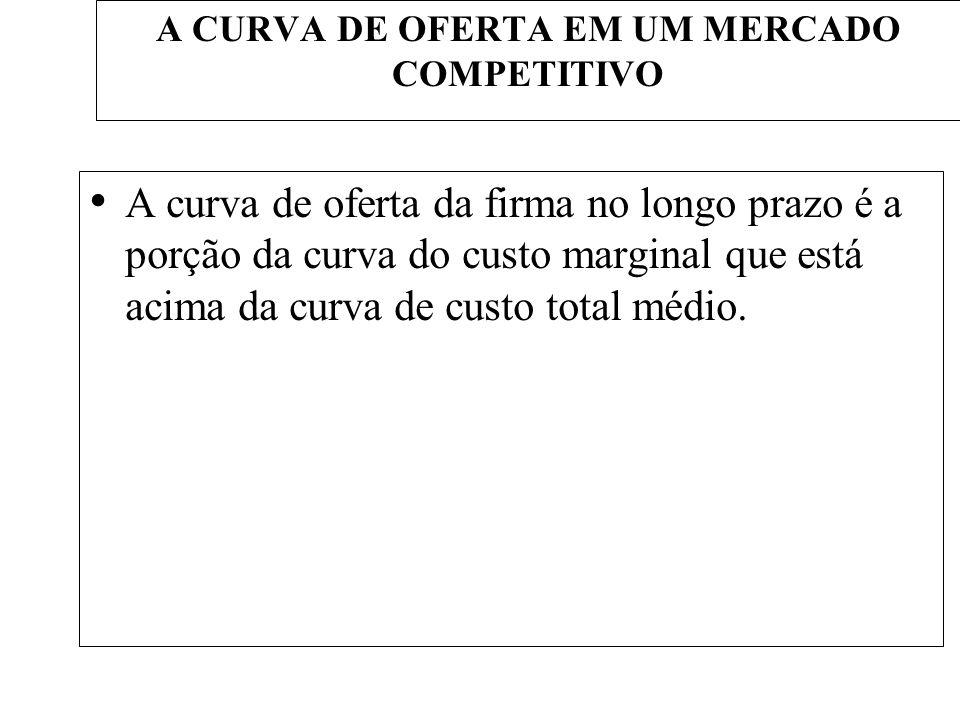 A CURVA DE OFERTA EM UM MERCADO COMPETITIVO A curva de oferta da firma no longo prazo é a porção da curva do custo marginal que está acima da curva de