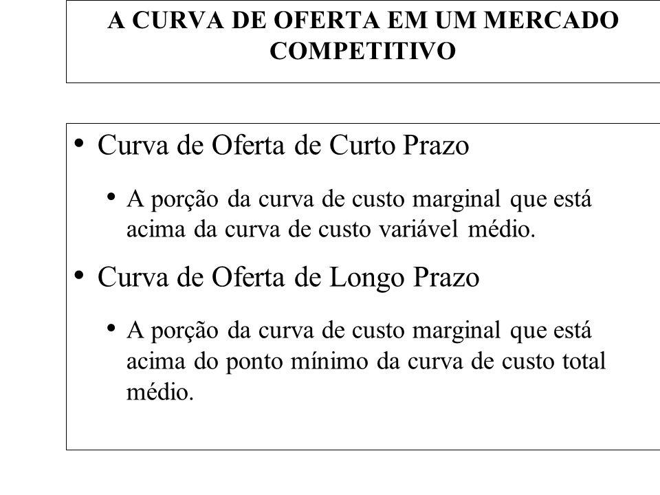 A CURVA DE OFERTA EM UM MERCADO COMPETITIVO Curva de Oferta de Curto Prazo A porção da curva de custo marginal que está acima da curva de custo variáv
