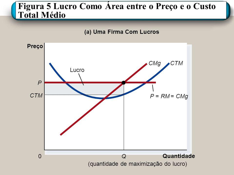 Figura 5 Lucro Como Área entre o Preço e o Custo Total Médio (a) Uma Firma Com Lucros Quantidade 0 Preço P=RM= CMg CTMCMg P CTM Q (quantidade de maxim
