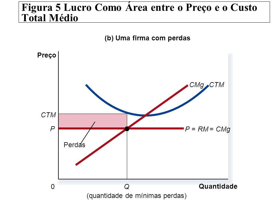 Figura 5 Lucro Como Área entre o Preço e o Custo Total Médio (b) Uma firma com perdas Quantidade 0 Preço CTMCMg (quantidade de mínimas perdas) P=RM= C