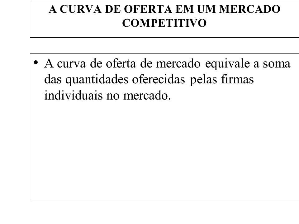 A CURVA DE OFERTA EM UM MERCADO COMPETITIVO A curva de oferta de mercado equivale a soma das quantidades oferecidas pelas firmas individuais no mercad