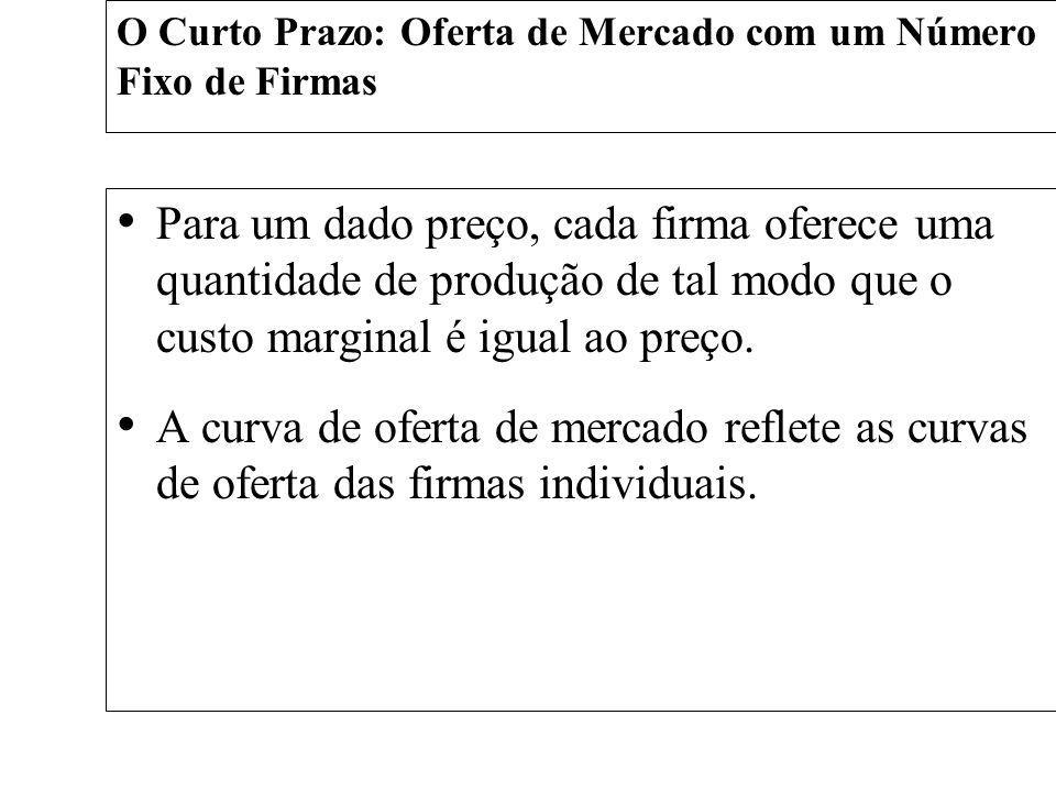 O Curto Prazo: Oferta de Mercado com um Número Fixo de Firmas Para um dado preço, cada firma oferece uma quantidade de produção de tal modo que o cust