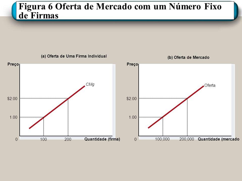 Figura 6 Oferta de Mercado com um Número Fixo de Firmas (a) Oferta de Uma Firma Individual Quantidade (firma) 0 Preço CMg 1.00 100 $2.00 200 (b) Ofert