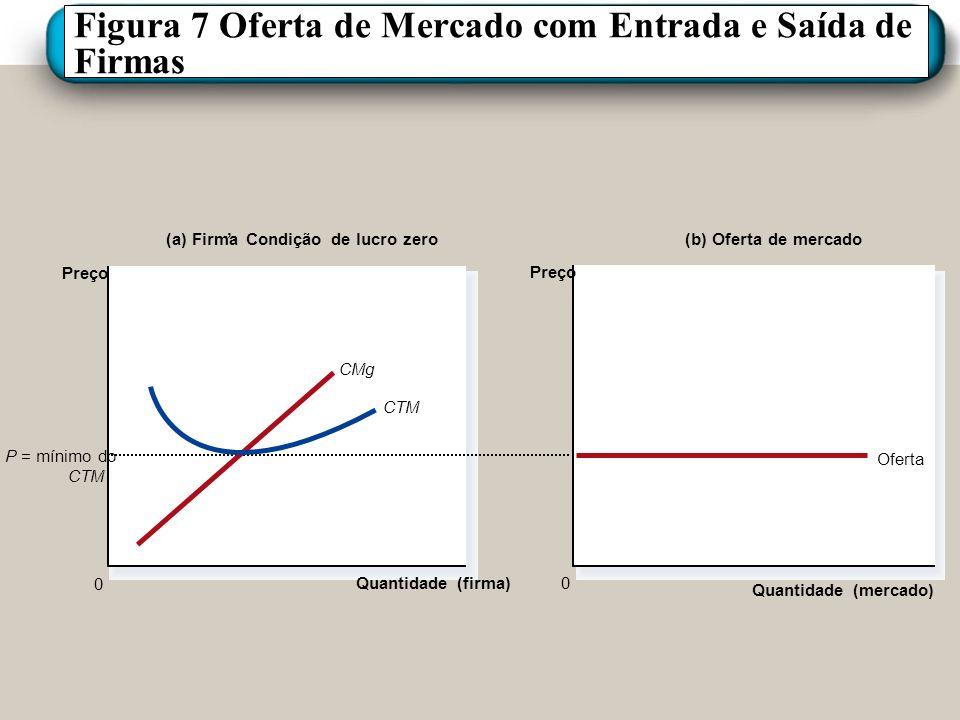 Figura 7 Oferta de Mercado com Entrada e Saída de Firmas (a) Firma Condição de lucro zero Quantidade (firma) 0 Preço (b) Oferta de mercado Quantidade