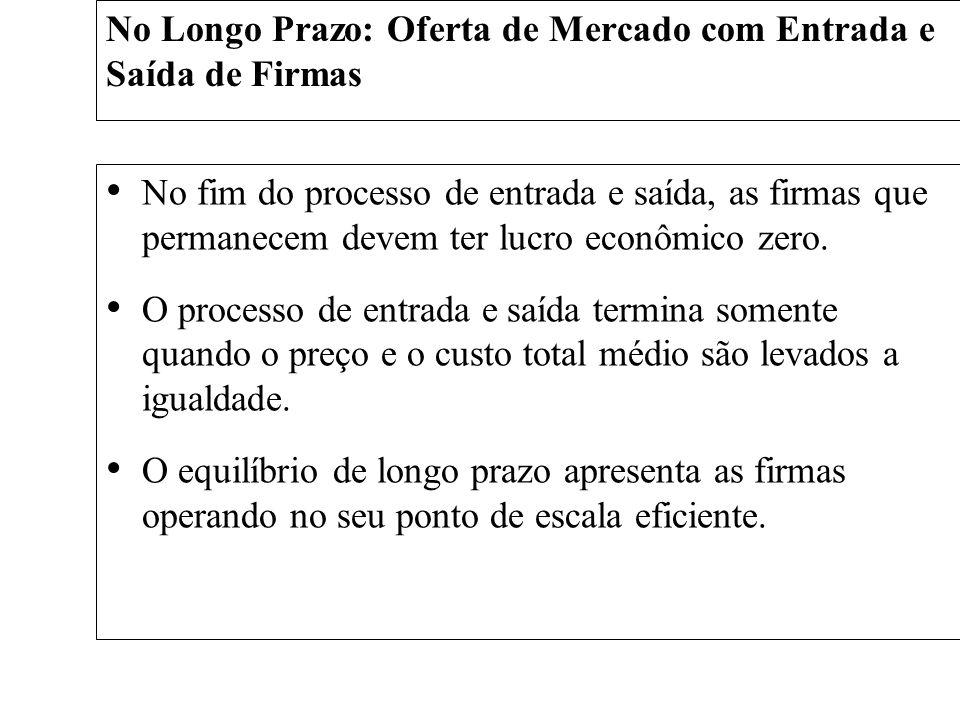 No Longo Prazo: Oferta de Mercado com Entrada e Saída de Firmas No fim do processo de entrada e saída, as firmas que permanecem devem ter lucro econôm