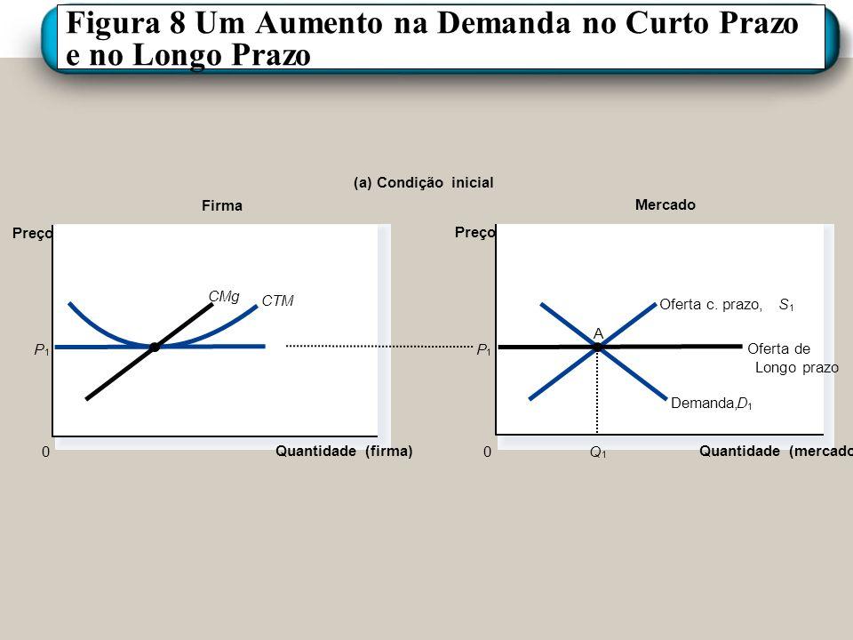 Figura 8 Um Aumento na Demanda no Curto Prazo e no Longo Prazo Firma (a) Condição inicial Quantidade (firma) 0 Preço Mercado Quantidade (mercado) Preç