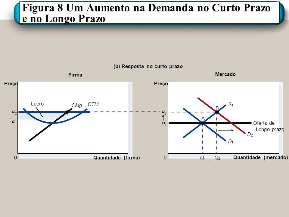 Figura 8 Um Aumento na Demanda no Curto Prazo e no Longo Prazo Mercado Firma (b) Resposta no curto prazo Quantidade (firma) 0 Preço CMg CTM Lucro P 1