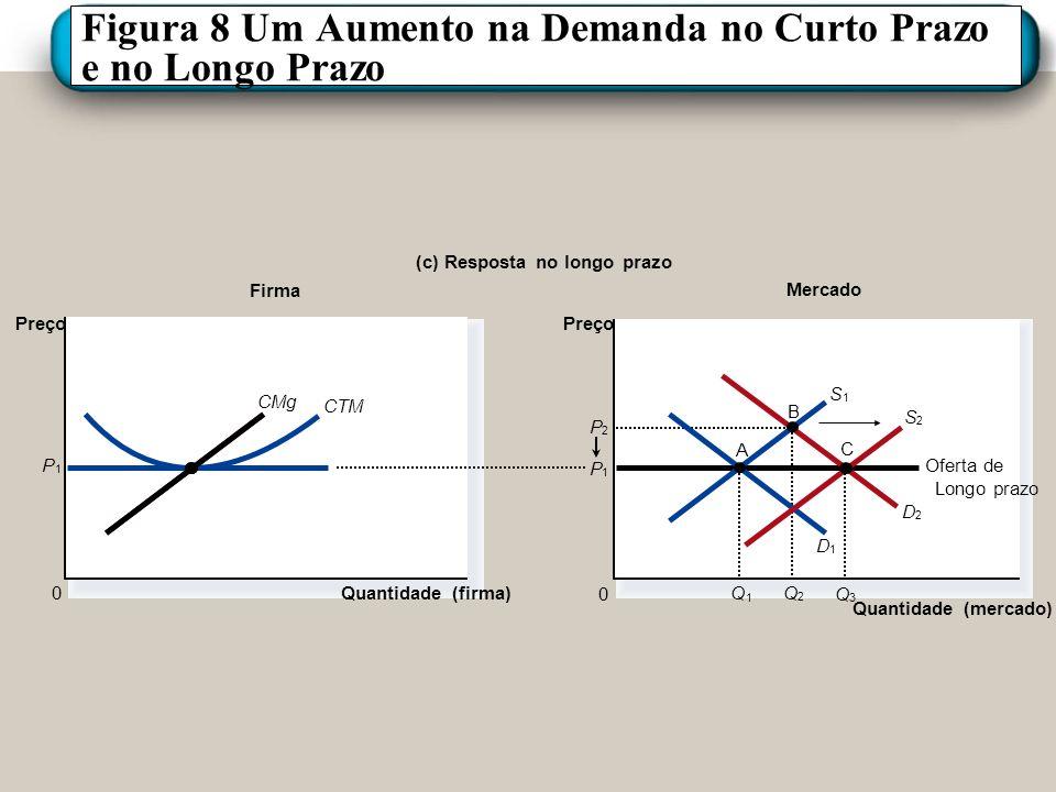 Figura 8 Um Aumento na Demanda no Curto Prazo e no Longo Prazo P 1 Firma (c) Resposta no longo prazo Quantidade (firma) 0 Preço CMg CTM Mercado Quanti