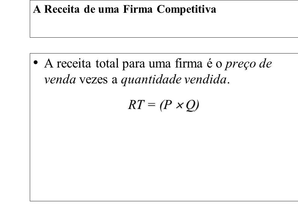 A Receita de uma Firma Competitiva A receita total para uma firma é o preço de venda vezes a quantidade vendida. RT = (P Q)