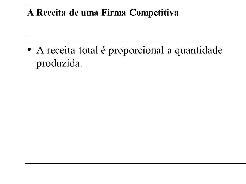 A Receita de uma Firma Competitiva A Receita média nos informa quanta receita a firma recebeu do produto vendido.