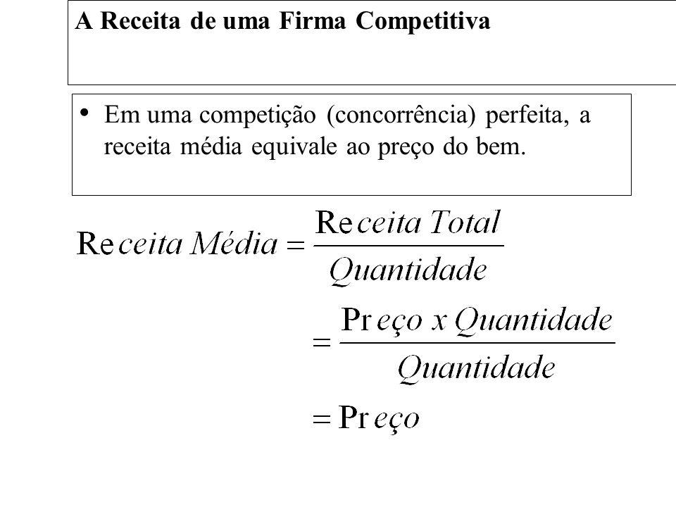 A Receita de uma Firma Competitiva A receita marginal é a mudança na recita total derivada de uma unidade adicional vendida.