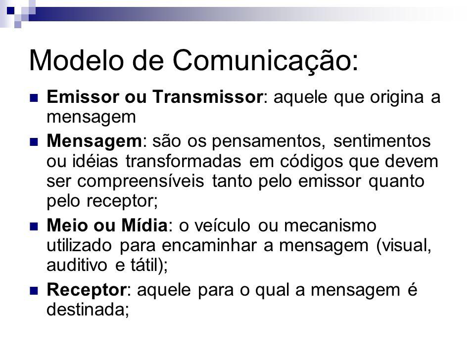 Modelo de Comunicação: Emissor ou Transmissor: aquele que origina a mensagem Mensagem: são os pensamentos, sentimentos ou idéias transformadas em códi