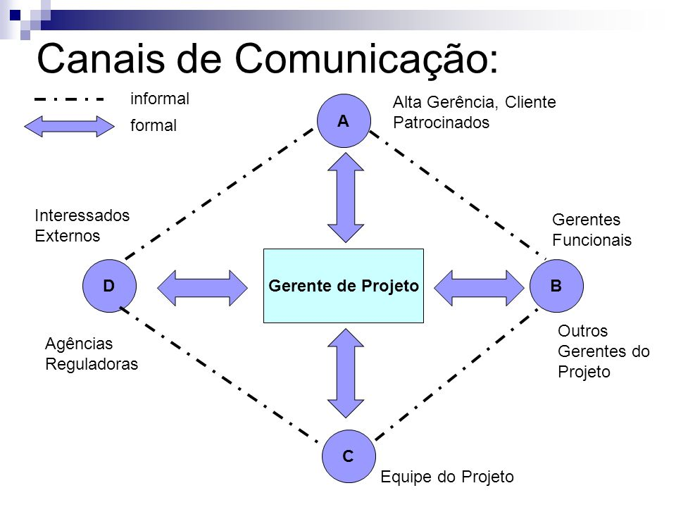 Canais de Comunicação: Gerente de Projeto A BD C Gerentes Funcionais Outros Gerentes do Projeto Equipe do Projeto Alta Gerência, Cliente Patrocinados