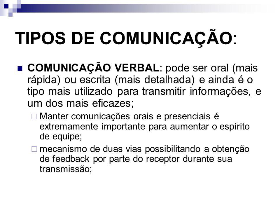 TIPOS DE COMUNICAÇÃO: COMUNICAÇÃO VERBAL: pode ser oral (mais rápida) ou escrita (mais detalhada) e ainda é o tipo mais utilizado para transmitir info