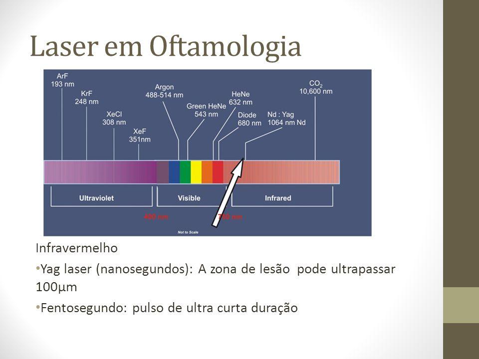 FS-Laser Duração: fentosegundos Frequência 10 – 150 KHz Comprimento de onda: 1053 nm Chega a superfície corneana através de um disco de aplanação preso por um anel de sucção