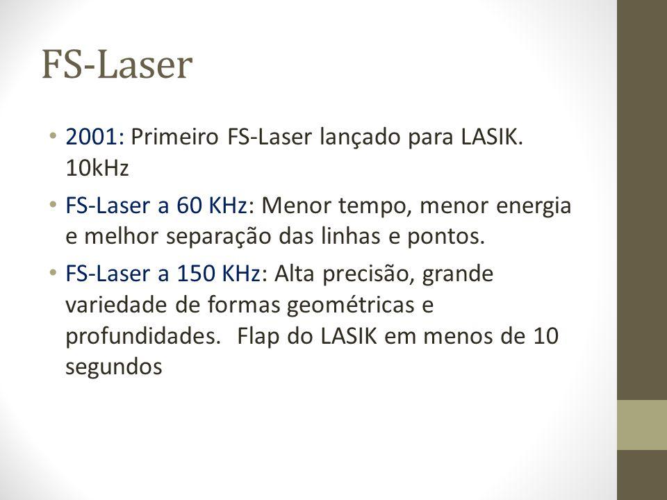 FS-Laser 2001: Primeiro FS-Laser lançado para LASIK. 10kHz FS-Laser a 60 KHz: Menor tempo, menor energia e melhor separação das linhas e pontos. FS-La