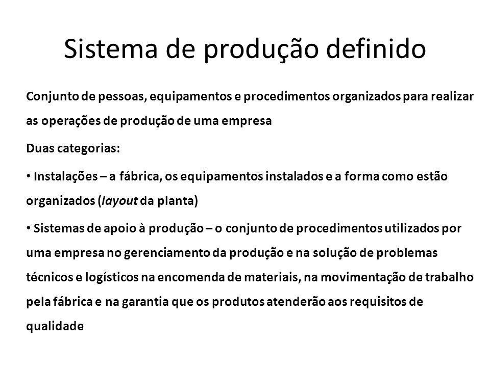 Sistema de produção definido Conjunto de pessoas, equipamentos e procedimentos organizados para realizar as operações de produção de uma empresa Duas
