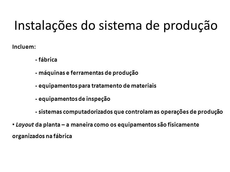 Instalações do sistema de produção Incluem: - fábrica - máquinas e ferramentas de produção - equipamentos para tratamento de materiais - equipamentos
