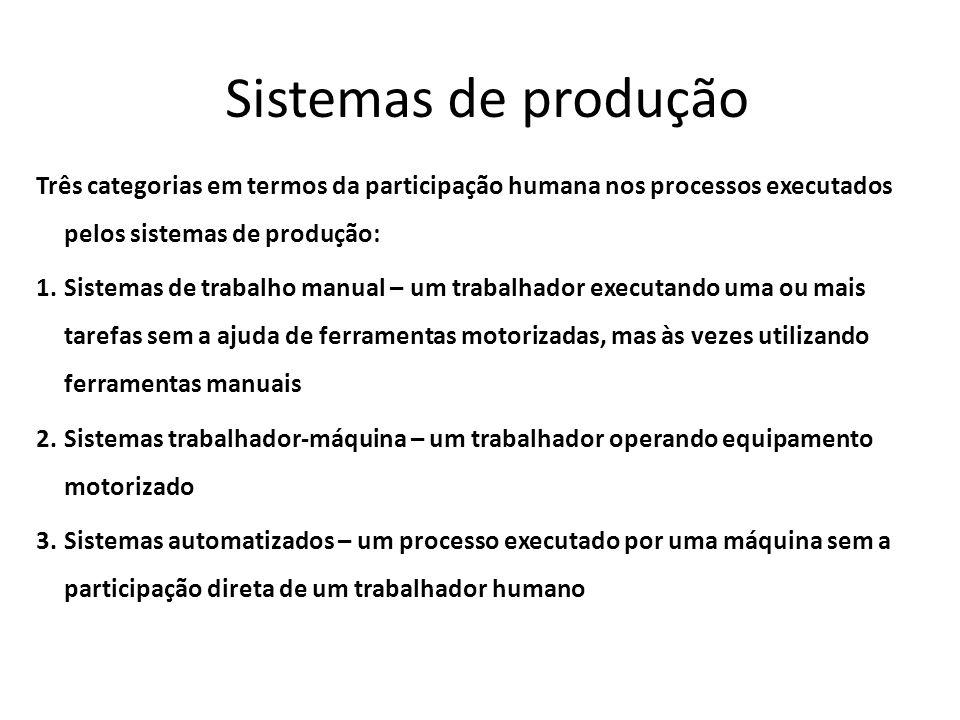 Sistemas de produção Três categorias em termos da participação humana nos processos executados pelos sistemas de produção: 1.Sistemas de trabalho manu